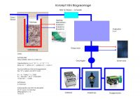 Konzept_Mini-Biogasanlage